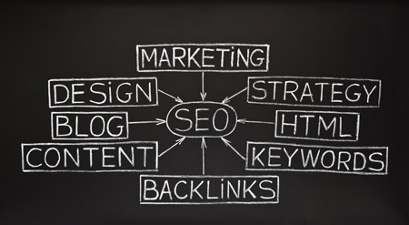 blog_web_design_ottawa_seo_keywords